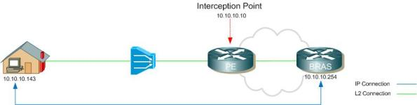 interceptopm