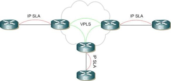 Using routed VPLS for aggregation and troubleshooting