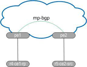 PE network r5 src
